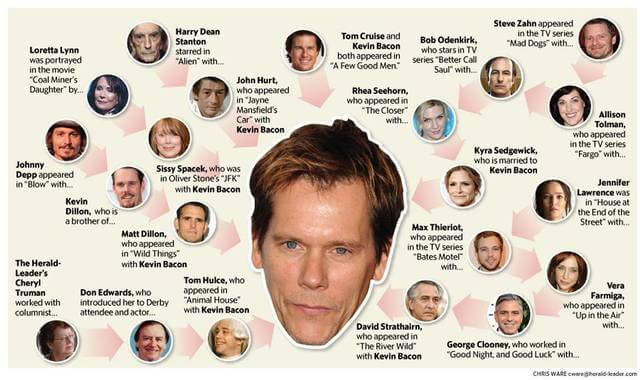 Six Degrees of Kevin Bacon\